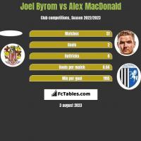 Joel Byrom vs Alex MacDonald h2h player stats