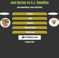 Joel Byrom vs C.J. Hamilton h2h player stats