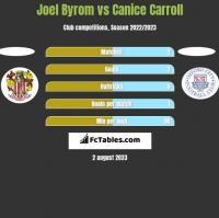 Joel Byrom vs Canice Carroll h2h player stats