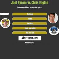Joel Byrom vs Chris Eagles h2h player stats