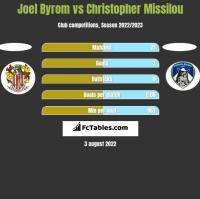 Joel Byrom vs Christopher Missilou h2h player stats