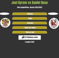 Joel Byrom vs Daniel Rose h2h player stats