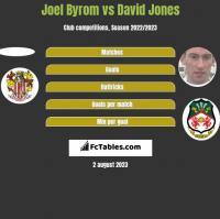 Joel Byrom vs David Jones h2h player stats