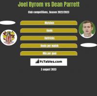 Joel Byrom vs Dean Parrett h2h player stats