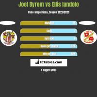 Joel Byrom vs Ellis Iandolo h2h player stats
