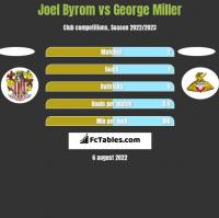Joel Byrom vs George Miller h2h player stats