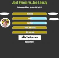 Joel Byrom vs Joe Leesly h2h player stats