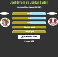 Joel Byrom vs Jordan Lyden h2h player stats
