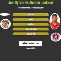 Joel Byrom vs Simeon Jackson h2h player stats
