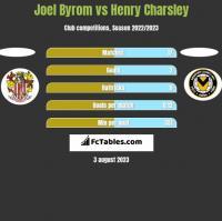 Joel Byrom vs Henry Charsley h2h player stats