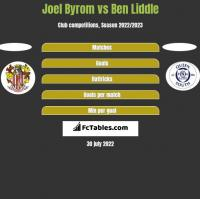 Joel Byrom vs Ben Liddle h2h player stats
