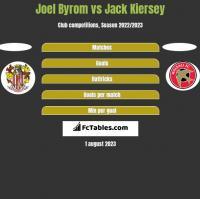 Joel Byrom vs Jack Kiersey h2h player stats