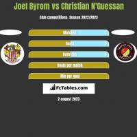 Joel Byrom vs Christian N'Guessan h2h player stats