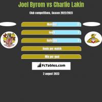 Joel Byrom vs Charlie Lakin h2h player stats