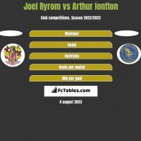 Joel Byrom vs Arthur Iontton h2h player stats