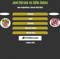 Joel Byrom vs Alfie Bates h2h player stats