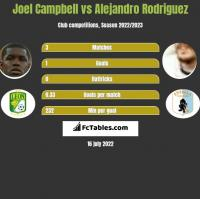 Joel Campbell vs Alejandro Rodriguez h2h player stats