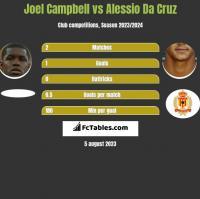 Joel Campbell vs Alessio Da Cruz h2h player stats
