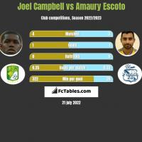 Joel Campbell vs Amaury Escoto h2h player stats