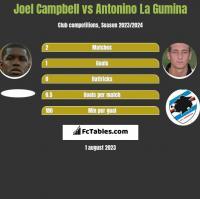 Joel Campbell vs Antonino La Gumina h2h player stats
