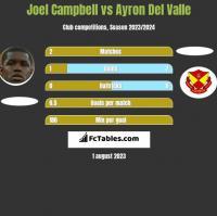Joel Campbell vs Ayron Del Valle h2h player stats