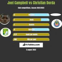 Joel Campbell vs Christian Dorda h2h player stats