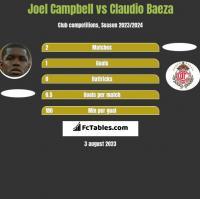 Joel Campbell vs Claudio Baeza h2h player stats