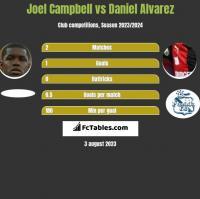 Joel Campbell vs Daniel Alvarez h2h player stats