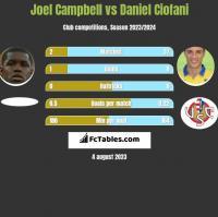 Joel Campbell vs Daniel Ciofani h2h player stats