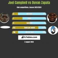Joel Campbell vs Duvan Zapata h2h player stats
