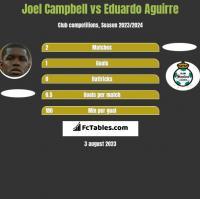 Joel Campbell vs Eduardo Aguirre h2h player stats