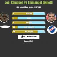 Joel Campbell vs Emmanuel Gigliotti h2h player stats