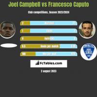 Joel Campbell vs Francesco Caputo h2h player stats