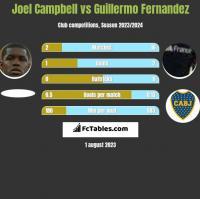 Joel Campbell vs Guillermo Fernandez h2h player stats