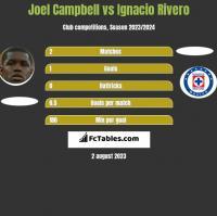 Joel Campbell vs Ignacio Rivero h2h player stats