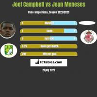 Joel Campbell vs Jean Meneses h2h player stats
