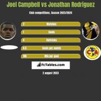 Joel Campbell vs Jonathan Rodriguez h2h player stats