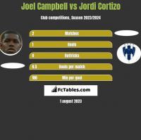 Joel Campbell vs Jordi Cortizo h2h player stats