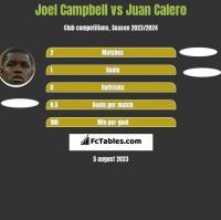 Joel Campbell vs Juan Calero h2h player stats