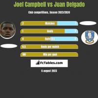 Joel Campbell vs Juan Delgado h2h player stats