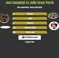 Joel Campbell vs Julio Cesar Furch h2h player stats
