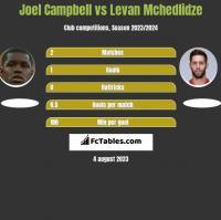 Joel Campbell vs Levan Mchedlidze h2h player stats