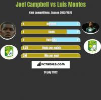 Joel Campbell vs Luis Montes h2h player stats