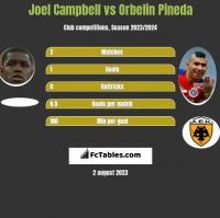 Joel Campbell vs Orbelin Pineda h2h player stats