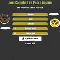 Joel Campbell vs Pedro Aquino h2h player stats