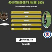 Joel Campbell vs Rafael Baca h2h player stats