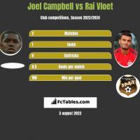 Joel Campbell vs Rai Vloet h2h player stats