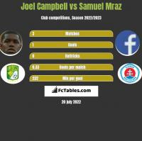 Joel Campbell vs Samuel Mraz h2h player stats