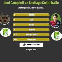 Joel Campbell vs Santiago Colombatto h2h player stats