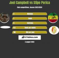 Joel Campbell vs Stipe Perica h2h player stats